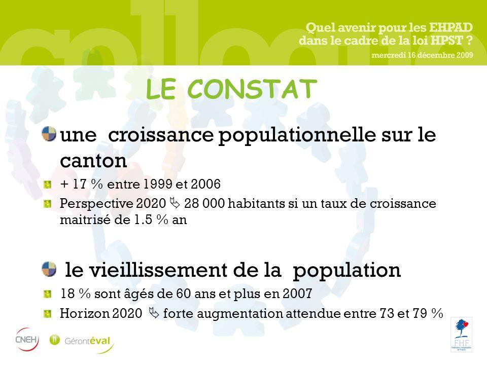 LE CONSTAT une croissance populationnelle sur le canton + 17 % entre 1999 et 2006 Perspective 2020 28 000 habitants si un taux de croissance maitrisé