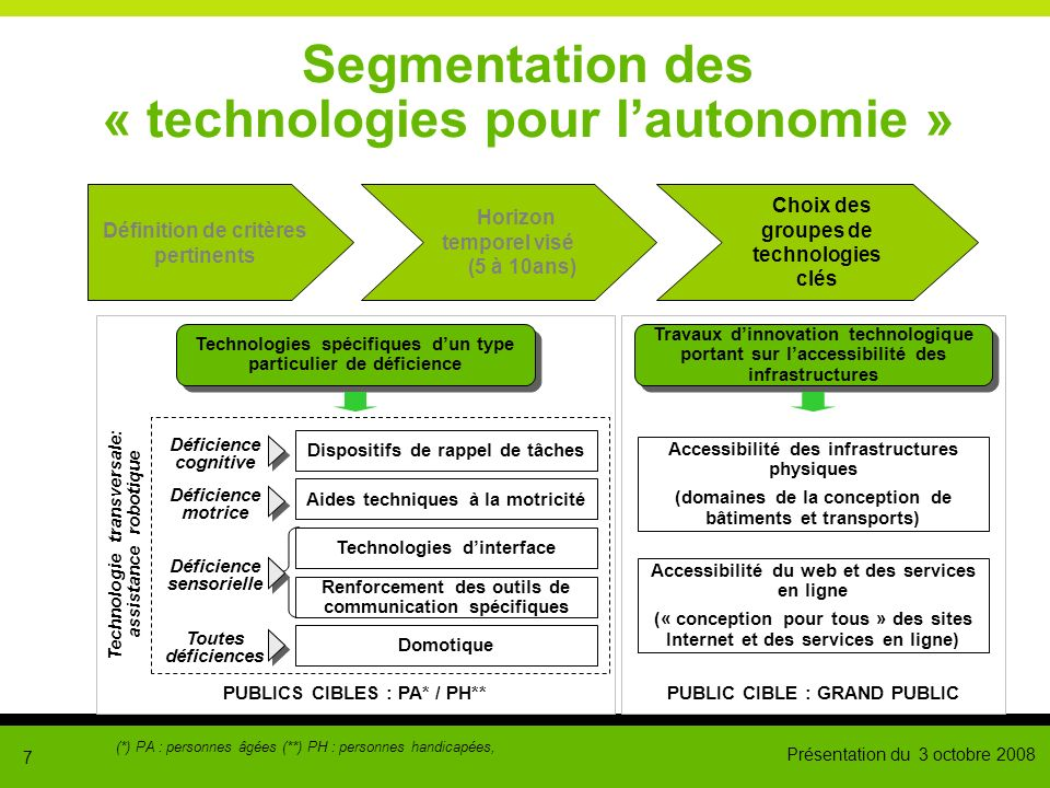 Présentation du 3 octobre 2008 7 Segmentation des « technologies pour lautonomie » Définition de critères pertinents Horizon temporel visé (5 à 10ans)