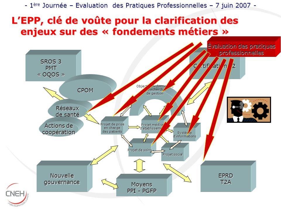 LEPP, clé de voûte pour la clarification des enjeux sur des « fondements métiers » Objectifs de formation, de recherche, de gestion Projet médical dét