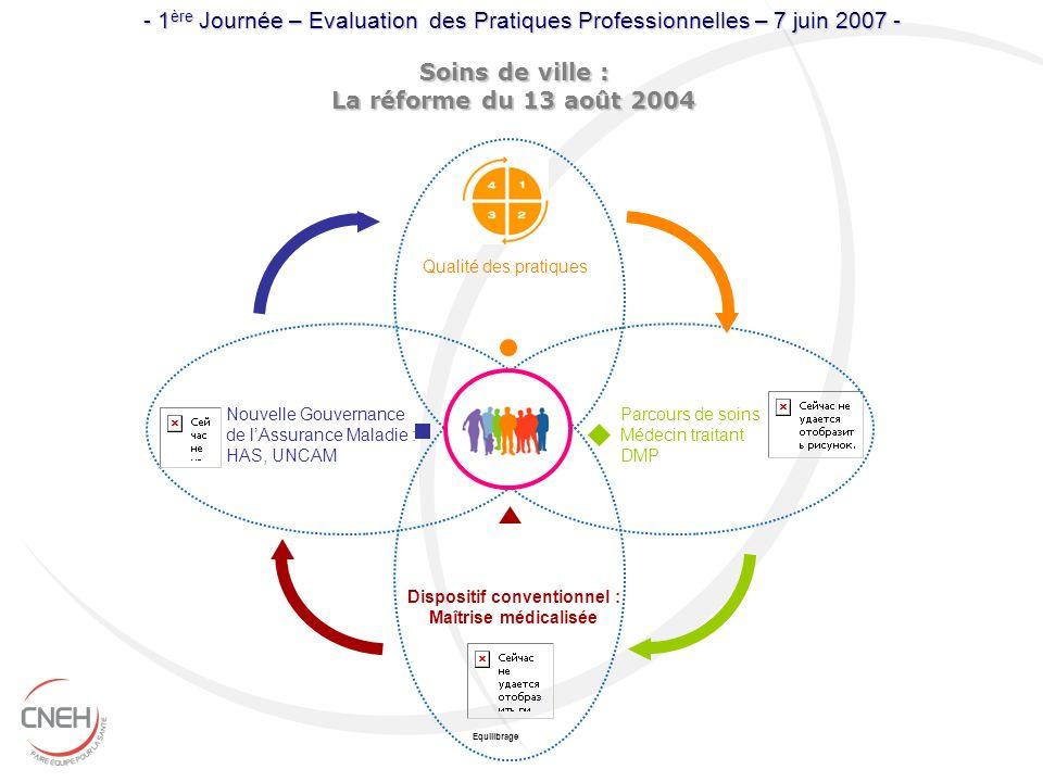 Soins de ville : La réforme du 13 août 2004 Equilibrage Dispositif conventionnel : Maîtrise médicalisée Qualité des pratiques Nouvelle Gouvernance de