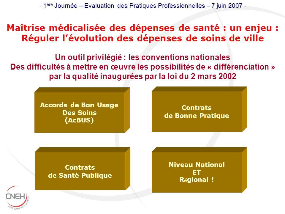 Maîtrise médicalisée des dépenses de santé : un enjeu : Réguler lévolution des dépenses de soins de ville Accords de Bon Usage Des Soins (AcBUS) Contr