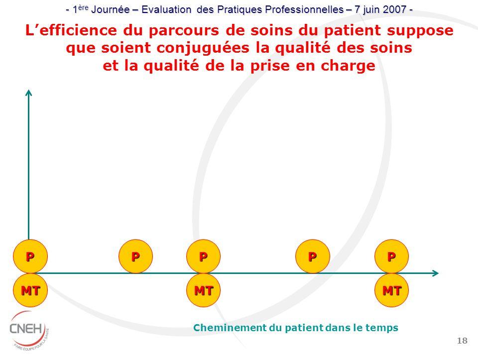 18 Cheminement du patient dans le temps Lefficience du parcours de soins du patient suppose que soient conjuguées la qualité des soins et la qualité d