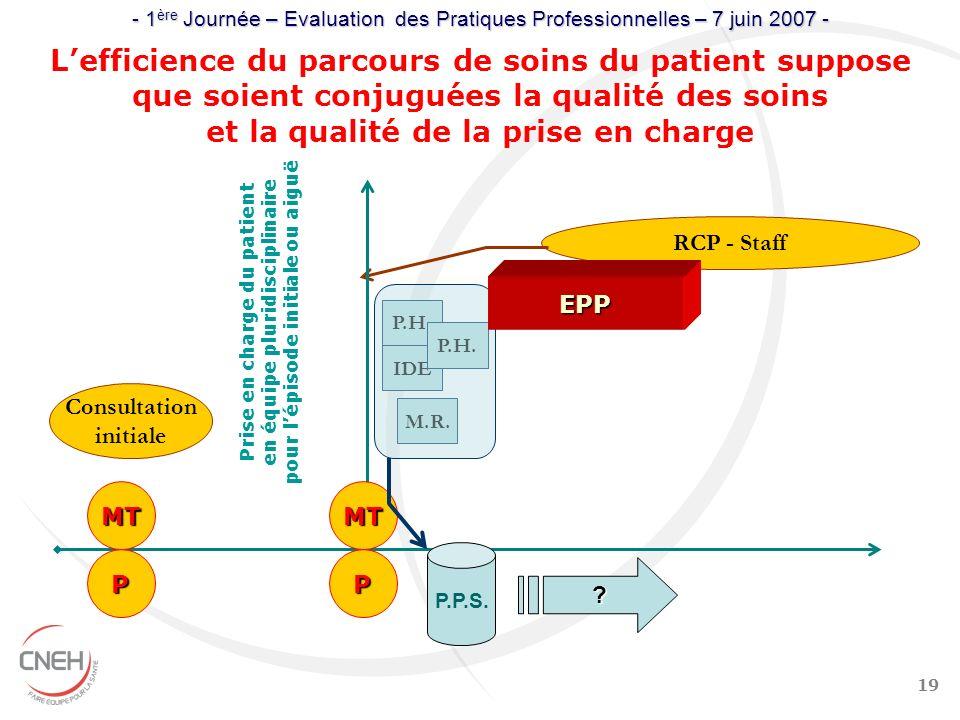 19 Prise en charge du patient en équipe pluridisciplinaire pour lépisode initiale ou aiguë Consultation initiale Lefficience du parcours de soins du p