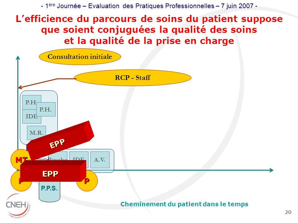 20 Psycho Cheminement du patient dans le temps Consultation initiale IDE P.H. P.P.S. A.V.IDE Lefficience du parcours de soins du patient suppose que s