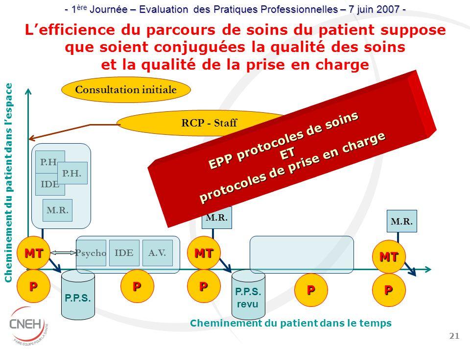 21 Psycho Cheminement du patient dans le temps Consultation initiale IDE P.H. P.P.S. A.V.IDE Lefficience du parcours de soins du patient suppose que s