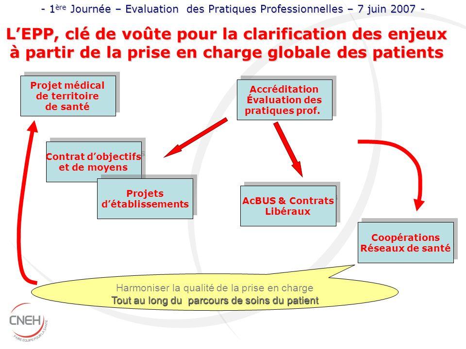 Projet médical de territoire de santé Projet médical de territoire de santé Harmoniser la qualité de la prise en charge Tout au long du parcours de so