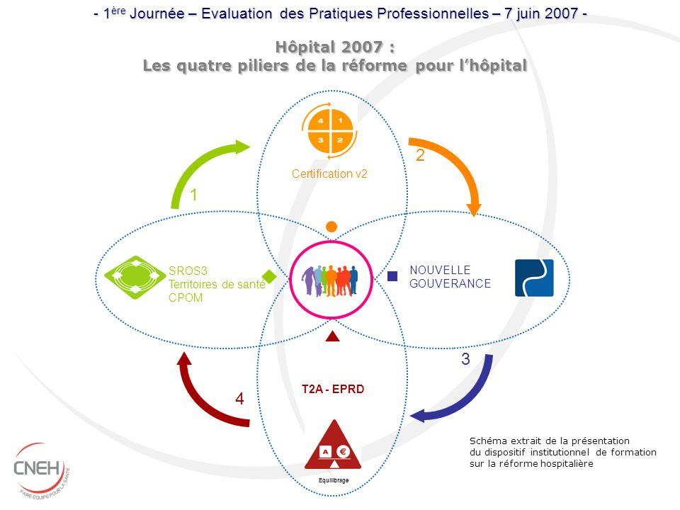 Hôpital 2007 : Les quatre piliers de la réforme pour lhôpital Equilibrage T2A - EPRD Certification v2 NOUVELLE GOUVERANCE SROS3 Territoires de santé C
