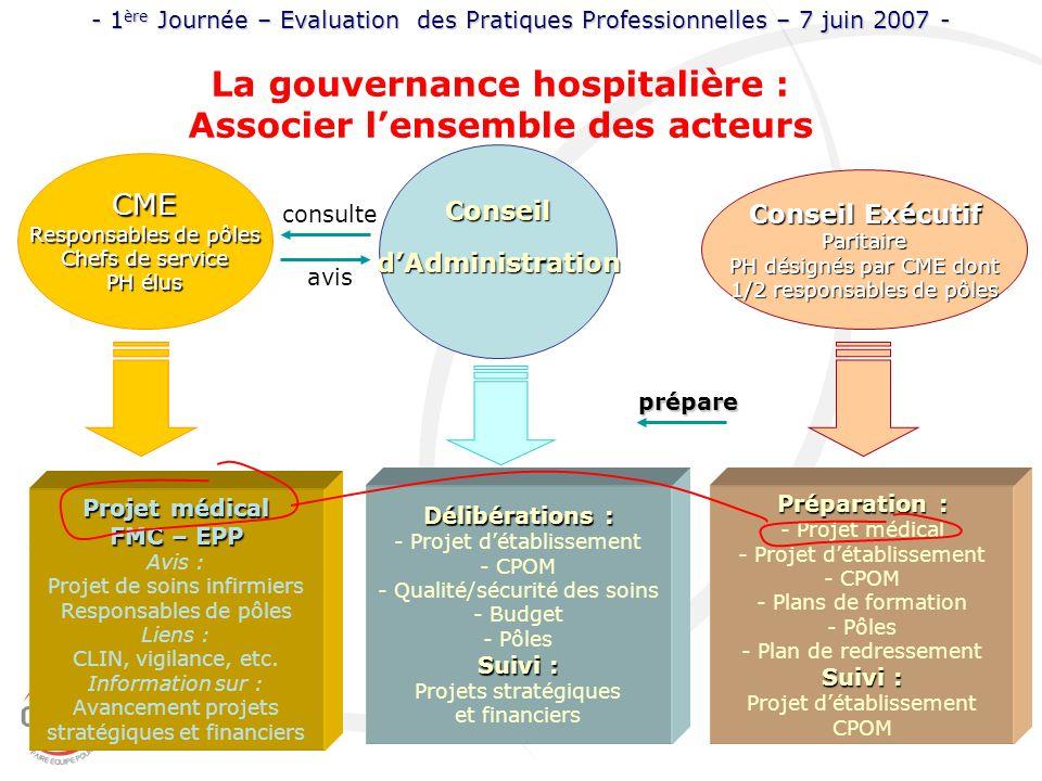 La gouvernance hospitalière : Associer lensemble des acteurs - 1 ère Journée – Evaluation des Pratiques Professionnelles – 7 juin 2007 - CME Responsab