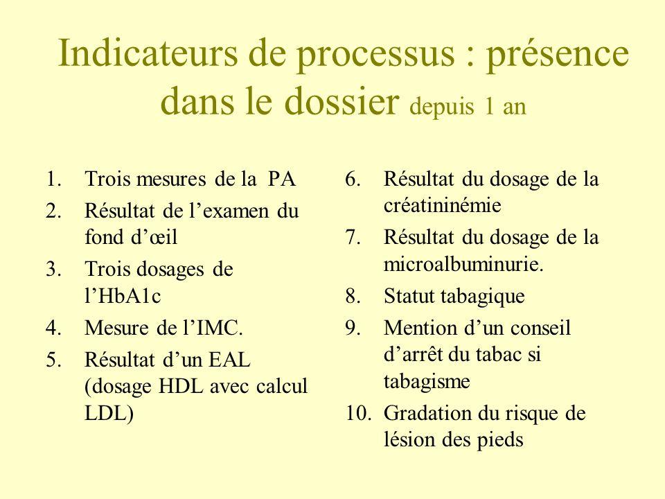 Indicateurs de processus : présence dans le dossier depuis 1 an 1.Trois mesures de la PA 2.Résultat de lexamen du fond dœil 3.Trois dosages de lHbA1c