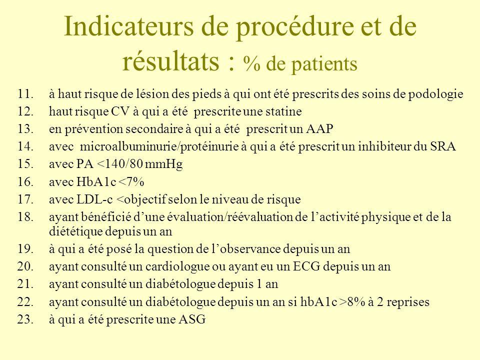 Indicateurs de procédure et de résultats : % de patients 11.à haut risque de lésion des pieds à qui ont été prescrits des soins de podologie 12.haut r