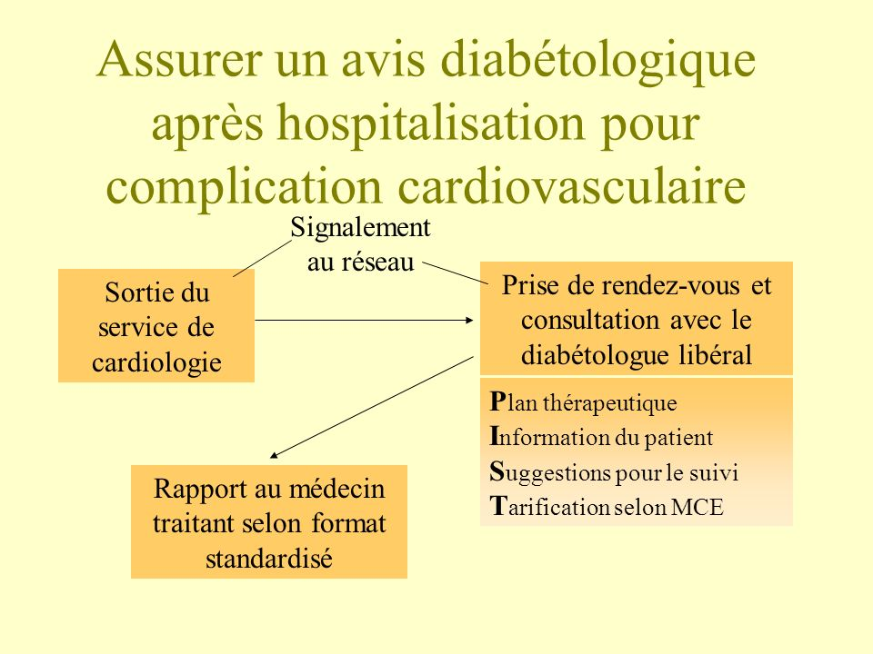Assurer un avis diabétologique après hospitalisation pour complication cardiovasculaire Sortie du service de cardiologie Signalement au réseau Prise d