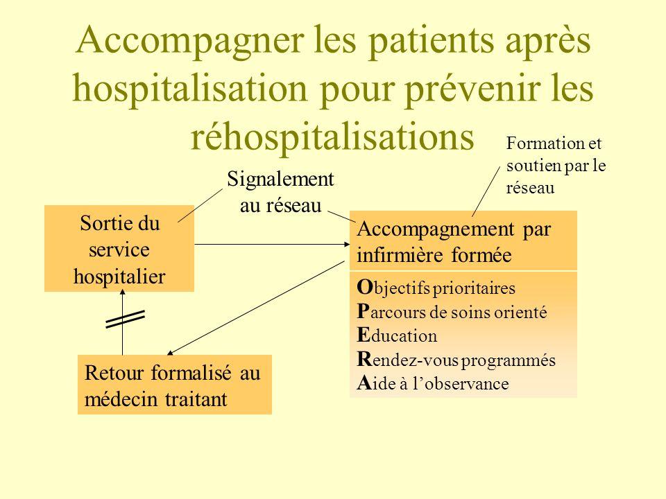 Accompagner les patients après hospitalisation pour prévenir les réhospitalisations Accompagnement par infirmière formée O bjectifs prioritaires P arc