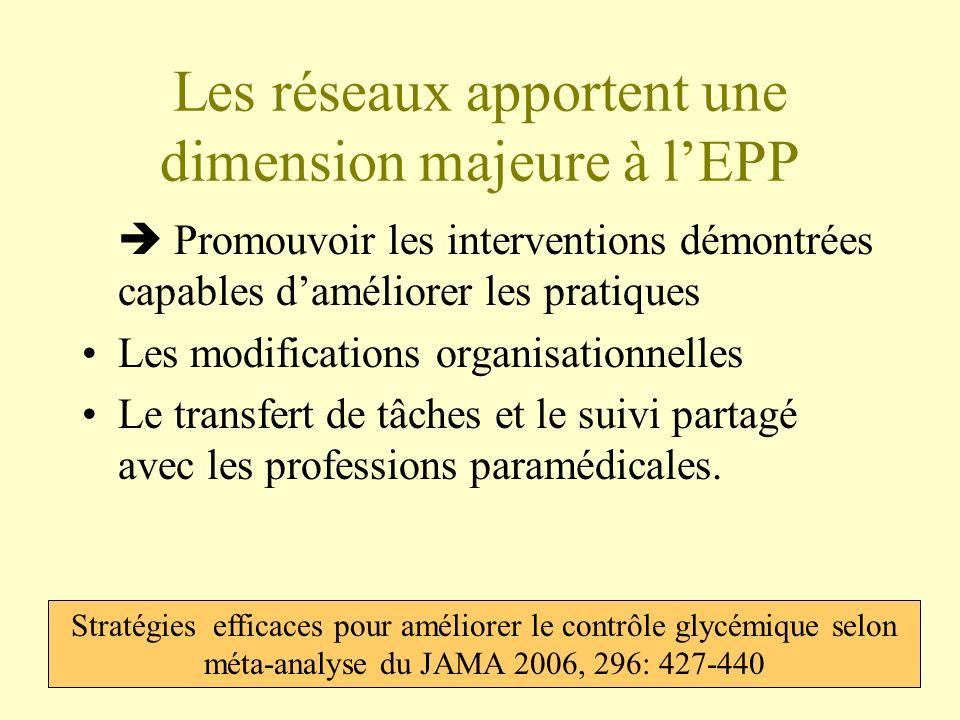 Les réseaux apportent une dimension majeure à lEPP Promouvoir les interventions démontrées capables daméliorer les pratiques Les modifications organis
