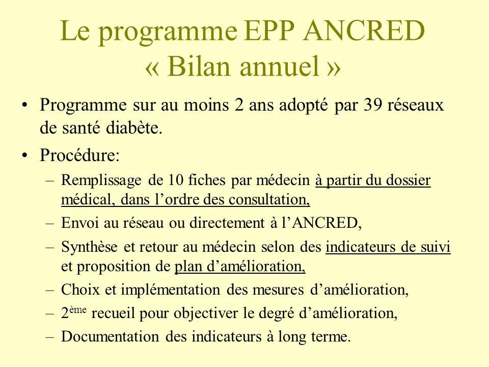 Le programme EPP ANCRED « Bilan annuel » Programme sur au moins 2 ans adopté par 39 réseaux de santé diabète. Procédure: –Remplissage de 10 fiches par