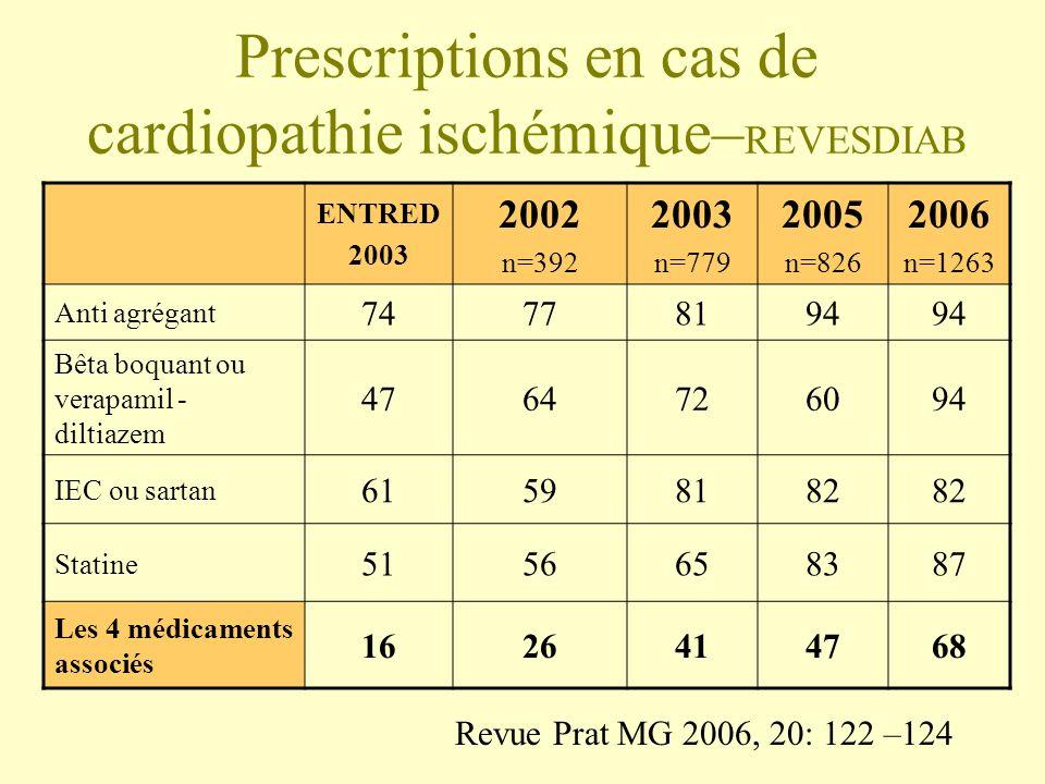 Prescriptions en cas de cardiopathie ischémique– REVESDIAB ENTRED 2003 2002 n=392 2003 n=779 2005 n=826 2006 n=1263 Anti agrégant 74778194 Bêta boquan