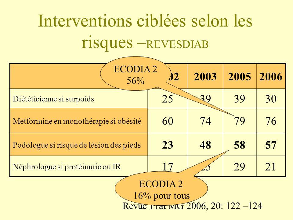 Interventions ciblées selon les risques – REVESDIAB 2002200320052006 Diététicienne si surpoids 2539 30 Metformine en monothérapie si obésité 60747976