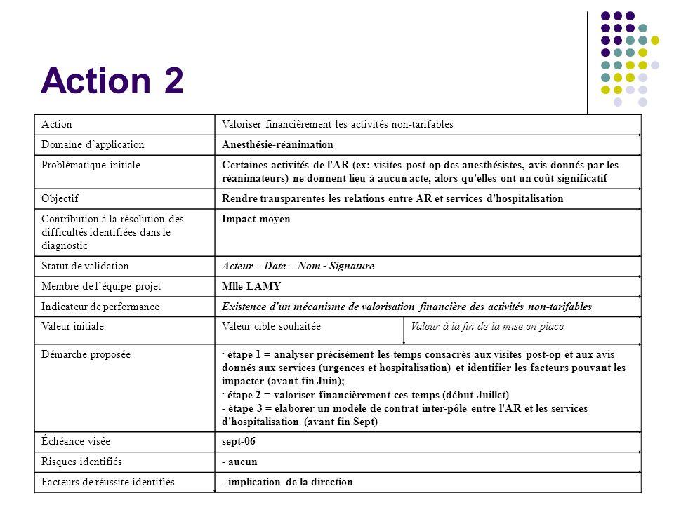Action 2 ActionValoriser financièrement les activités non-tarifables Domaine dapplicationAnesthésie-réanimation Problématique initialeCertaines activi
