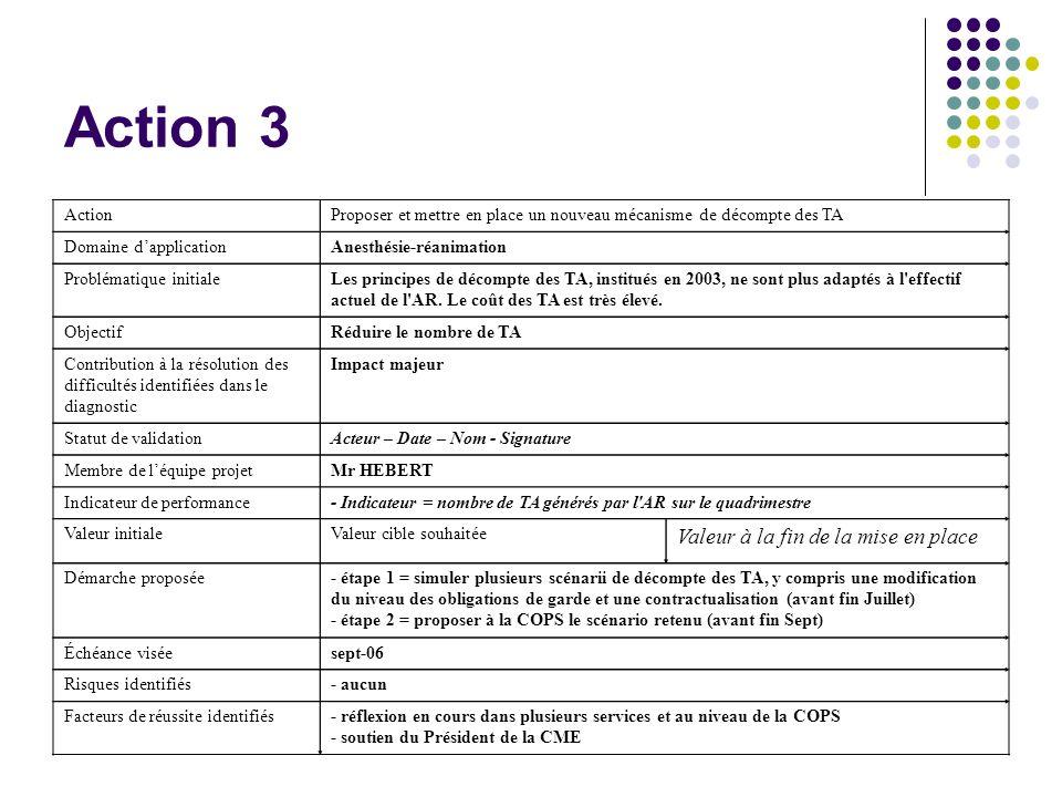 Action 3 ActionProposer et mettre en place un nouveau mécanisme de décompte des TA Domaine dapplicationAnesthésie-réanimation Problématique initialeLe