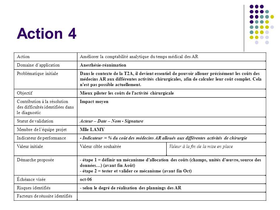 Action 4 ActionAméliorer la comptabilité analytique du temps médical des AR Domaine dapplicationAnesthésie-réanimation Problématique initialeDans le c