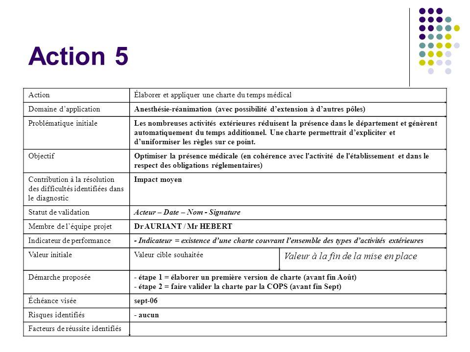 Action 5 ActionÉlaborer et appliquer une charte du temps médical Domaine dapplicationAnesthésie-réanimation (avec possibilité dextension à dautres pôl