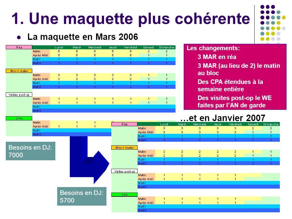 La maquette en Mars 2006 …et en Janvier 2007 Les changements: - 3 MAR en réa - 3 MAR (au lieu de 2) le matin au bloc - Des CPA étendues à la semaine e