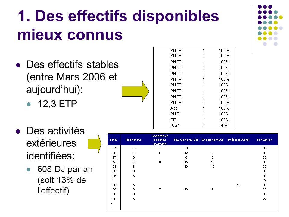 1. Des effectifs disponibles mieux connus Des activités extérieures identifiées: 608 DJ par an (soit 13% de leffectif) Des effectifs stables (entre Ma
