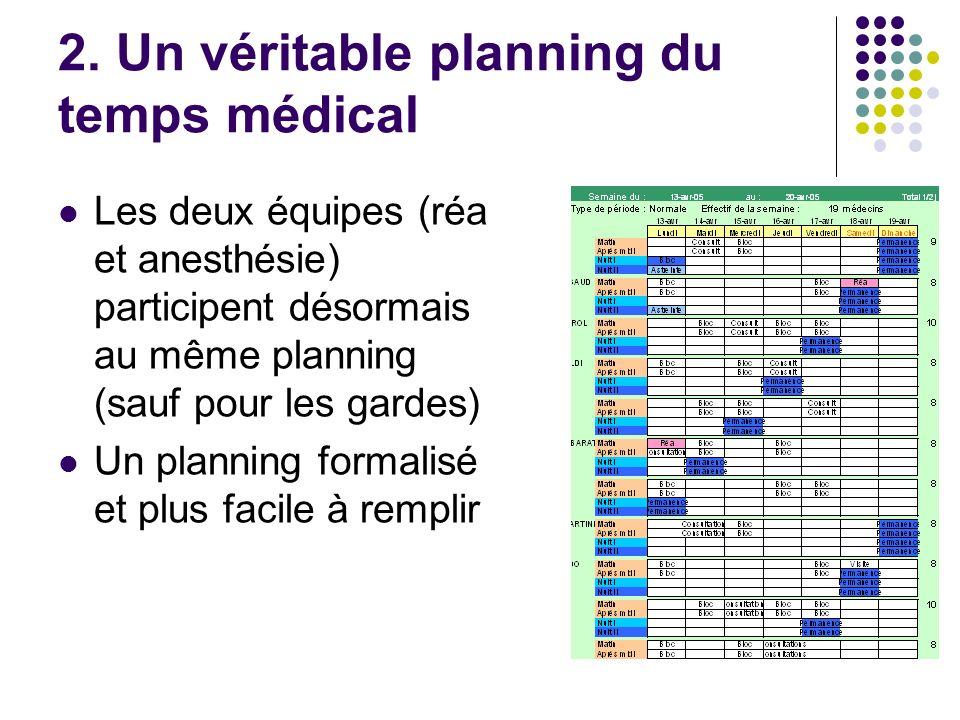 2. Un véritable planning du temps médical Les deux équipes (réa et anesthésie) participent désormais au même planning (sauf pour les gardes) Un planni