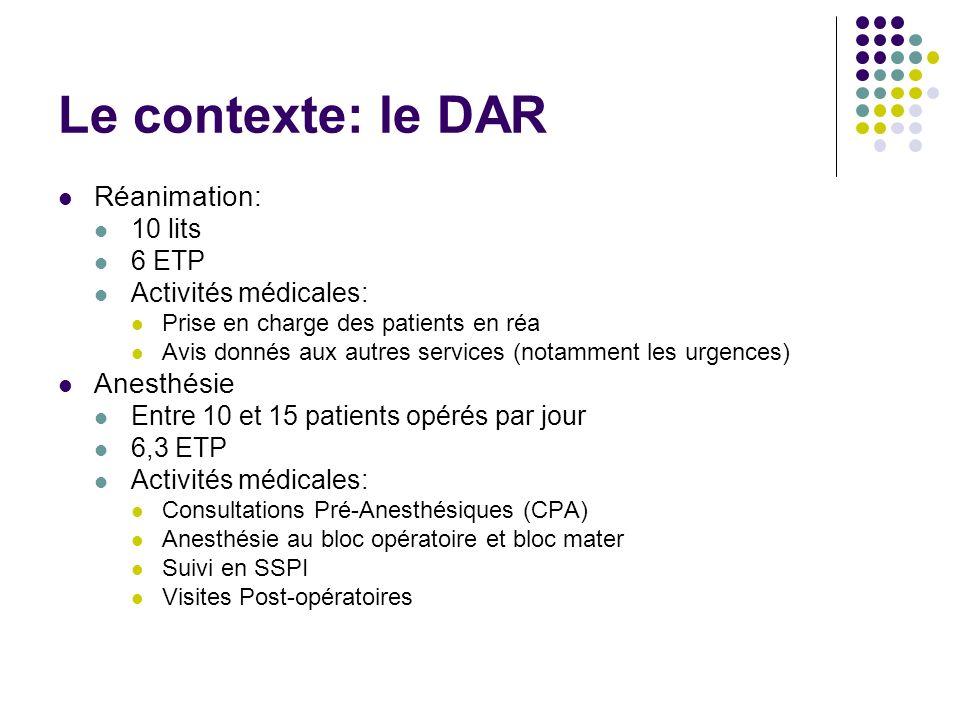 Le contexte: le DAR Réanimation: 10 lits 6 ETP Activités médicales: Prise en charge des patients en réa Avis donnés aux autres services (notamment les