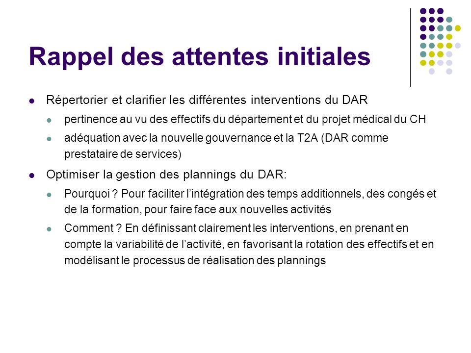 Rappel des attentes initiales Répertorier et clarifier les différentes interventions du DAR pertinence au vu des effectifs du département et du projet