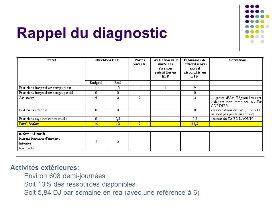 Rappel du diagnostic Activités extérieures: Environ 608 demi-journées Soit 13% des ressources disponibles Soit 5,84 DJ par semaine en réa (avec une ré