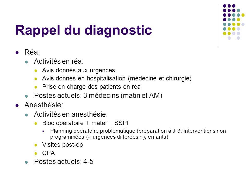Rappel du diagnostic Réa: Activités en réa: Avis donnés aux urgences Avis donnés en hospitalisation (médecine et chirurgie) Prise en charge des patien