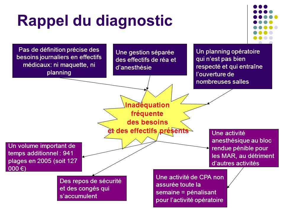 Rappel du diagnostic Pas de définition précise des besoins journaliers en effectifs médicaux: ni maquette, ni planning Un volume important de temps ad