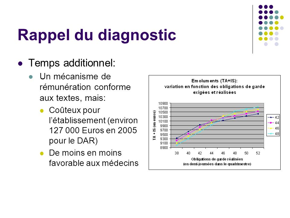 Rappel du diagnostic Temps additionnel: Un mécanisme de rémunération conforme aux textes, mais: Coûteux pour létablissement (environ 127 000 Euros en