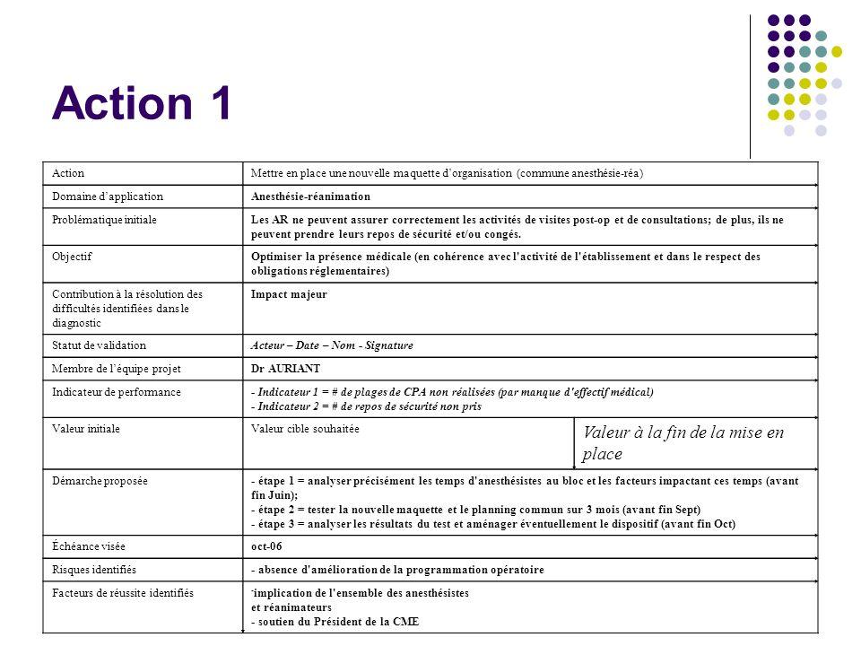 Action 2 ActionValoriser financièrement les activités non-tarifables Domaine dapplicationAnesthésie-réanimation Problématique initialeCertaines activités de l AR (ex: visites post-op des anesthésistes, avis donnés par les réanimateurs) ne donnent lieu à aucun acte, alors qu elles ont un coût significatif ObjectifRendre transparentes les relations entre AR et services d hospitalisation Contribution à la résolution des difficultés identifiées dans le diagnostic Impact moyen Statut de validationActeur – Date – Nom - Signature Membre de léquipe projetMlle LAMY Indicateur de performanceExistence d un mécanisme de valorisation financière des activités non-tarifables Valeur initialeValeur cible souhaitéeValeur à la fin de la mise en place Démarche proposée - étape 1 = analyser précisément les temps consacrés aux visites post-op et aux avis donnés aux services (urgences et hospitalisation) et identifier les facteurs pouvant les impacter (avant fin Juin); - étape 2 = valoriser financièrement ces temps (début Juillet) - étape 3 = élaborer un modèle de contrat inter-pôle entre l AR et les services d hospitalisation (avant fin Sept) Échéance viséesept-06 Risques identifiés- aucun Facteurs de réussite identifiés- implication de la direction