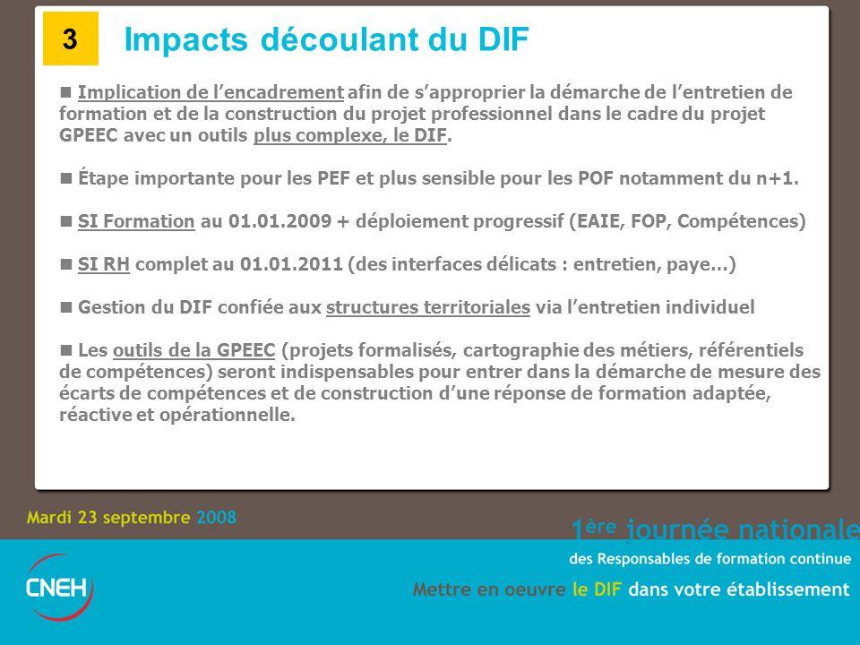 Impacts découlant du DIF Implication de lencadrement afin de sapproprier la démarche de lentretien de formation et de la construction du projet profes