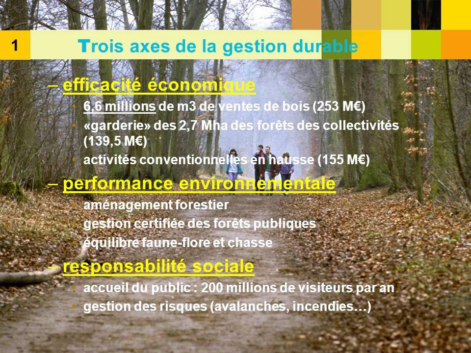 –efficacité économique 6,6 millions de m3 de ventes de bois (253 M) «garderie» des 2,7 Mha des forêts des collectivités (139,5 M) activités convention