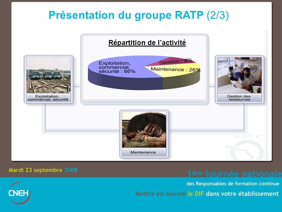 Présentation du groupe RATP (2/3) Répartition de lactivité