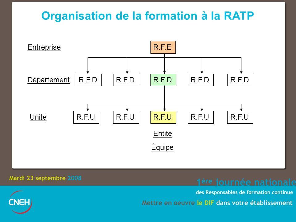 Organisation de la formation à la RATP R.F.E R.F.D R.F.U R.F.D R.F.U Entreprise Département Unité Entité Équipe