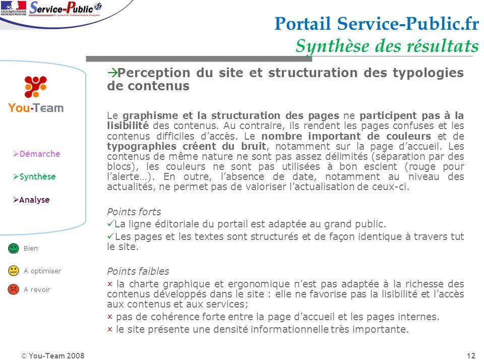 © You-Team 2008 Démarche Synthèse Analyse Bien A optimiser A revoir 12 Portail Service-Public.fr Synthèse des résultats Perception du site et structur
