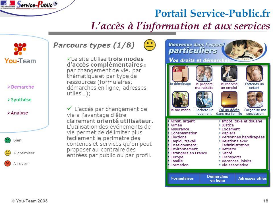 © You-Team 2008 Démarche Synthèse Analyse Bien A optimiser A revoir 18 Portail Service-Public.fr Laccès à linformation et aux services Parcours types