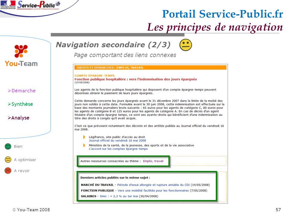 © You-Team 2008 Démarche Synthèse Analyse Bien A optimiser A revoir 57 Portail Service-Public.fr Les principes de navigation Navigation secondaire (2/