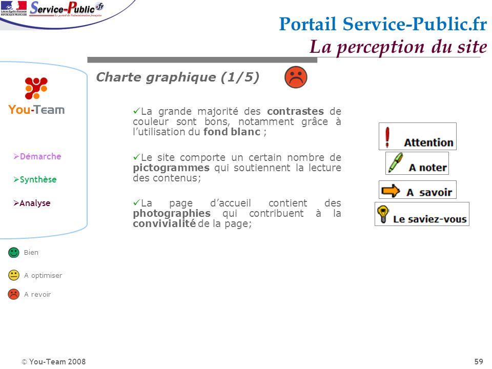 © You-Team 2008 Démarche Synthèse Analyse Bien A optimiser A revoir 59 Portail Service-Public.fr La perception du site Charte graphique (1/5) La grand