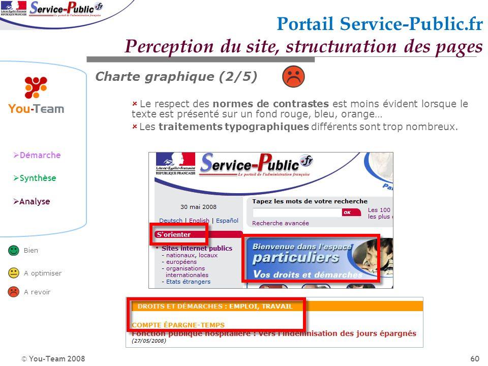 © You-Team 2008 Démarche Synthèse Analyse Bien A optimiser A revoir 60 Portail Service-Public.fr Perception du site, structuration des pages Charte gr