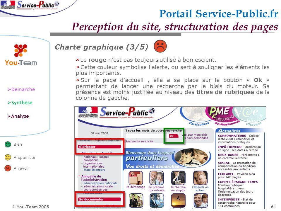 © You-Team 2008 Démarche Synthèse Analyse Bien A optimiser A revoir 61 Portail Service-Public.fr Perception du site, structuration des pages Le rouge
