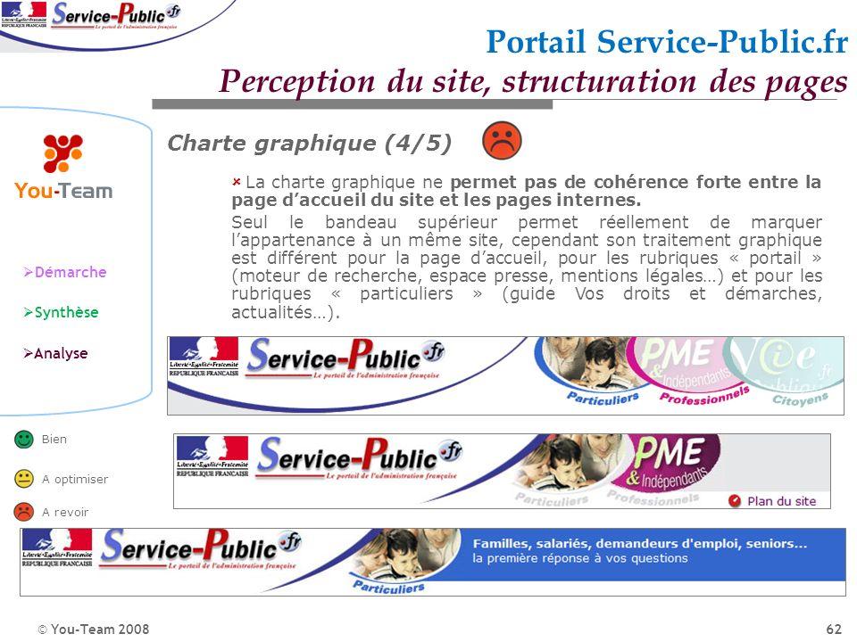 © You-Team 2008 Démarche Synthèse Analyse Bien A optimiser A revoir 62 Portail Service-Public.fr Perception du site, structuration des pages La charte
