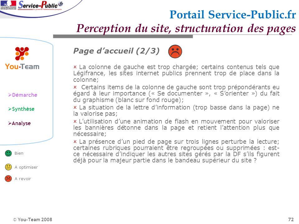© You-Team 2008 Démarche Synthèse Analyse Bien A optimiser A revoir 72 Portail Service-Public.fr Perception du site, structuration des pages Page dacc