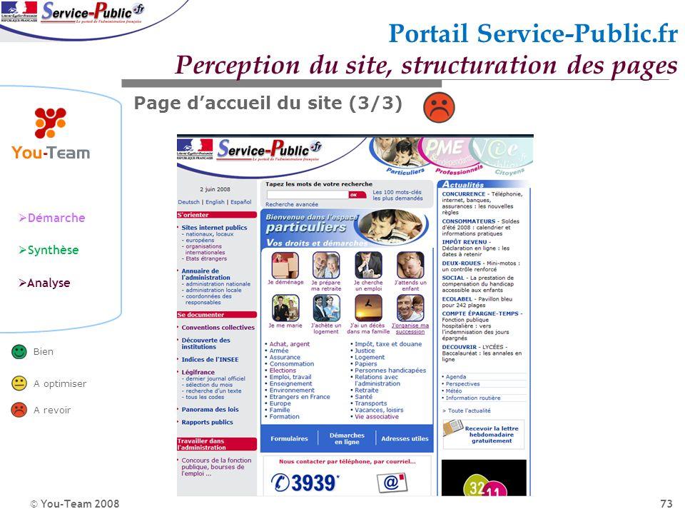 © You-Team 2008 Démarche Synthèse Analyse Bien A optimiser A revoir 73 Portail Service-Public.fr Perception du site, structuration des pages Page dacc