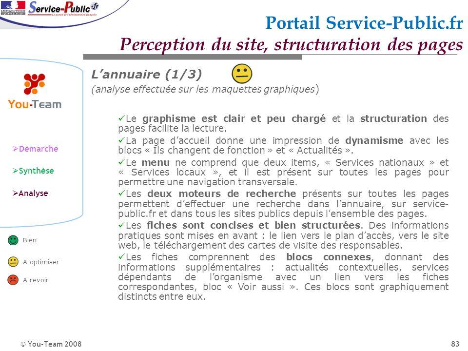 © You-Team 2008 Démarche Synthèse Analyse Bien A optimiser A revoir 83 Portail Service-Public.fr Perception du site, structuration des pages Lannuaire
