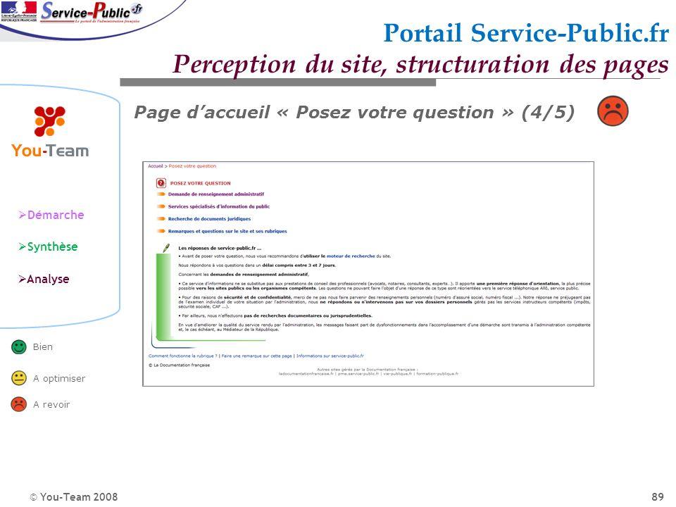© You-Team 2008 Démarche Synthèse Analyse Bien A optimiser A revoir 89 Portail Service-Public.fr Perception du site, structuration des pages Page dacc