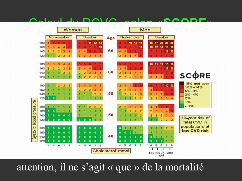Calcul du RCVG, selon «SCORE» attention, il ne sagit « que » de la mortalité